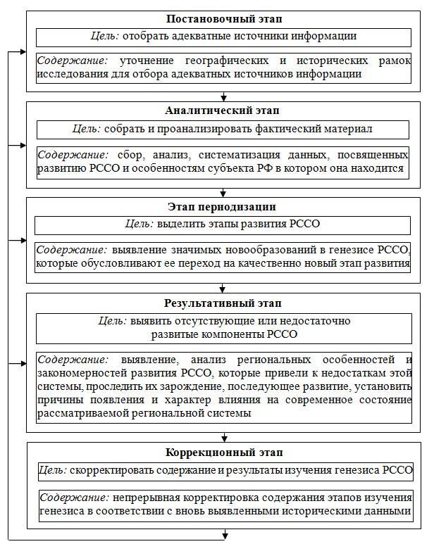 Структурная модель изучения