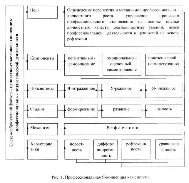 основные структуры и