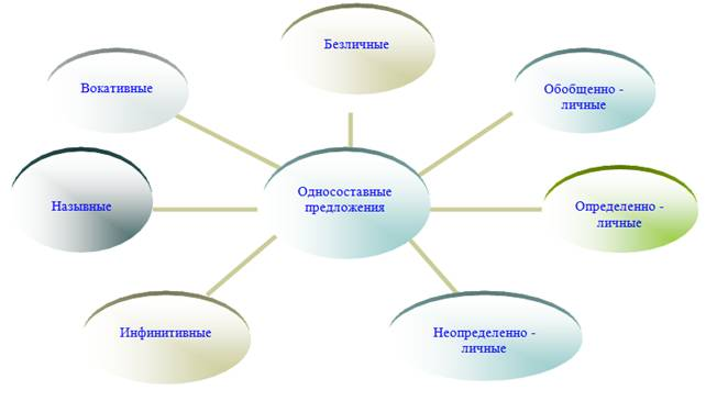 Схема «Односоставные