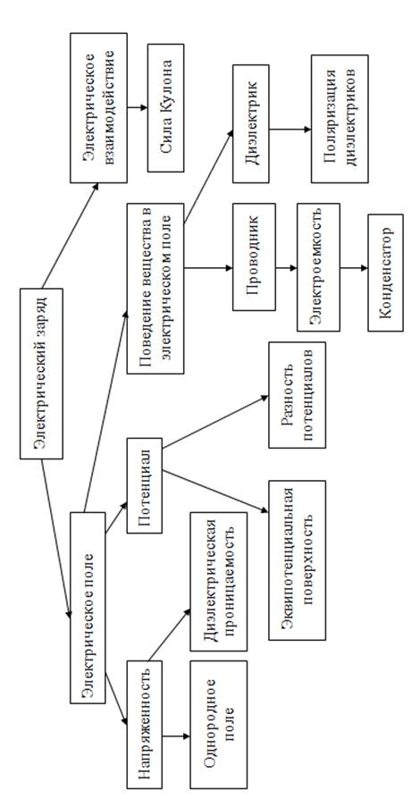 Структурирование учебного