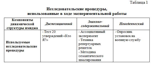 компонента имиджа ВС РФ.