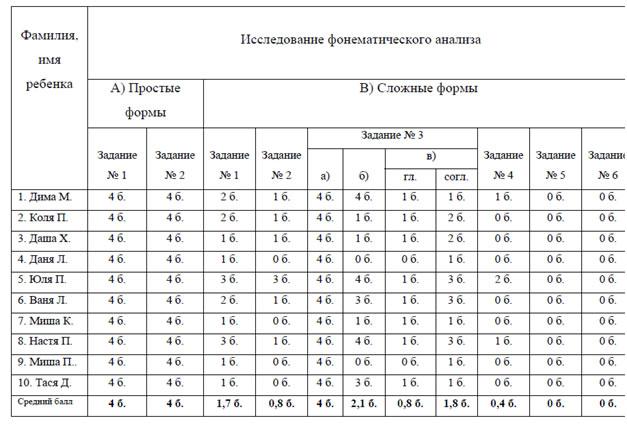 фонематического анализа и
