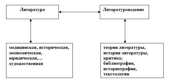 Основные литературоведческие