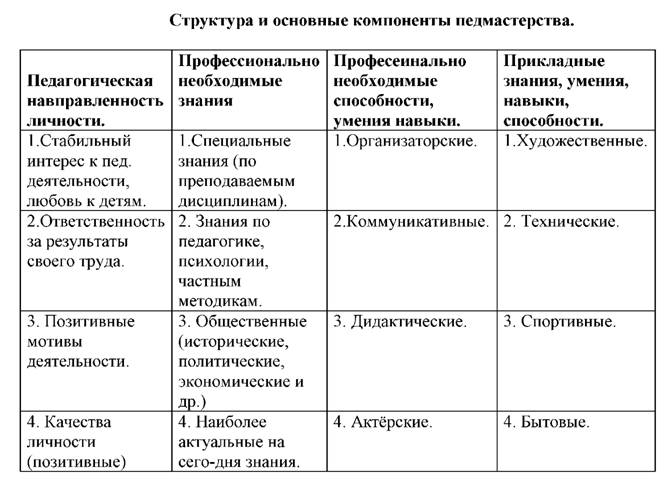 Содержание данной таблицы