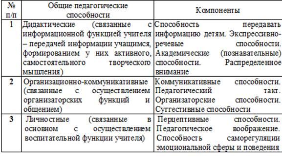 Классификация педагогических
