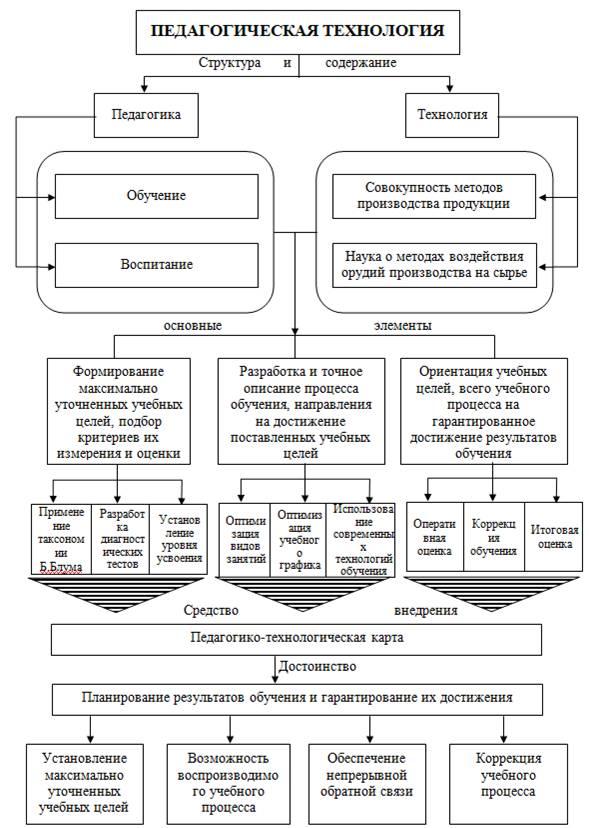 Блок-схема науки «