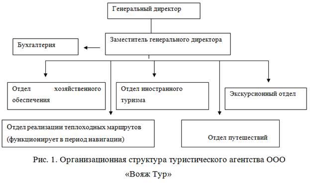 структуре управление