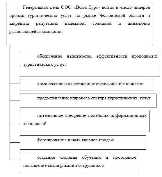 менеджмента предприятия.