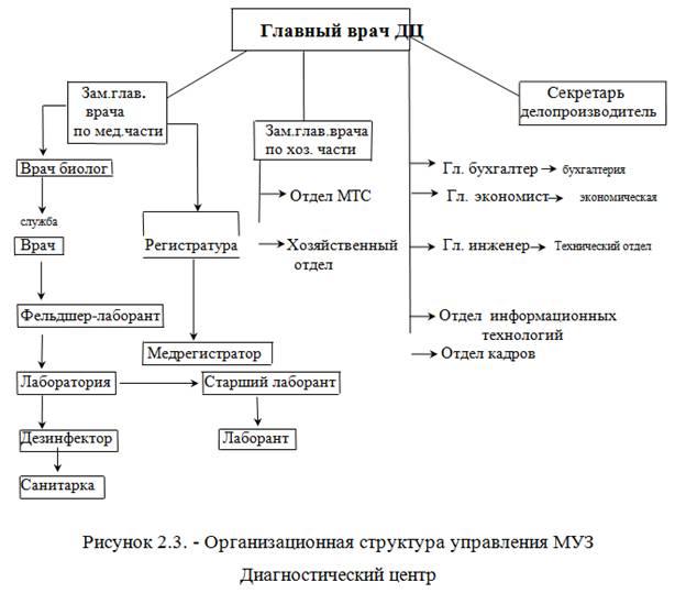 В МУЗ Диагностический центр