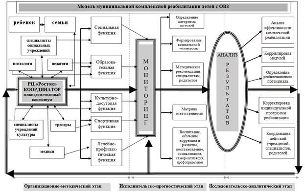 Модель муниципальной комплексной реабилитации детей с  Модель муниципальной комплексной реабилитации детей с ОВЗ