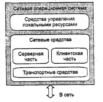 Курсовая работа на тему сетевые операционные системы 637