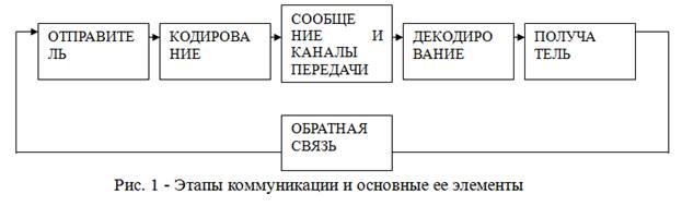 Управление коммуникациями в организации курсовая  По видам коммуникации различают