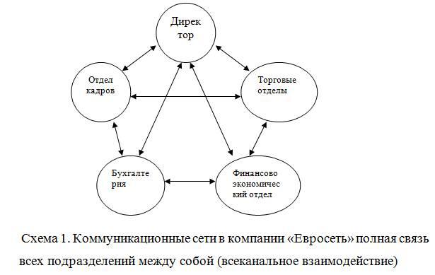 Управление коммуникациями в организации курсовая