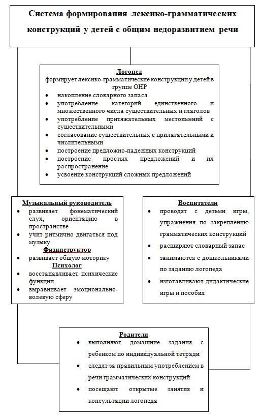 Система формирования лексико грамматических конструкций у детей с  Система формирования лексико грамматических конструкций у детей с нарушениями речи