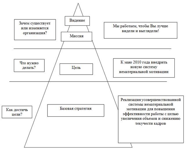 Совершенствование системы нематериальной мотивации персонала диплом  Пирамида целеполагания ООО Оптик Центр по реализации проекта усовершенствования системы нематериальной мотивации
