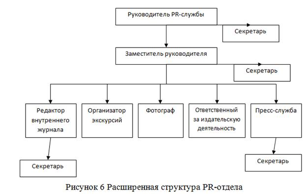 Структура схема отдела