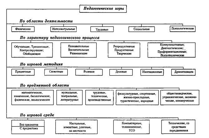 Схему классификация игр