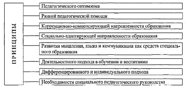 Реферат принципы специального образования 5424